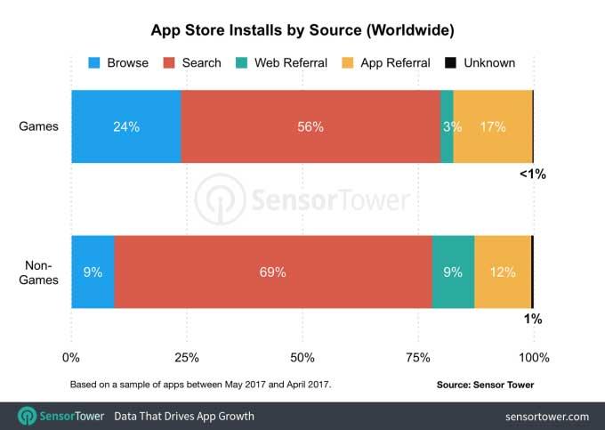 megismerni egy jó app, hogy az emberek